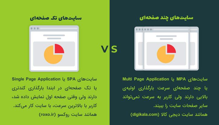 تفاوت وبسایتهای SPA و MPA با بکدیگر