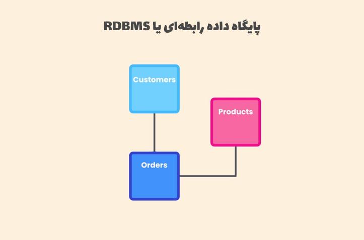 پایگاه داده رابطه ای